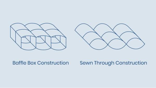 Baffle Box vs Sewn Through Construction Illustration