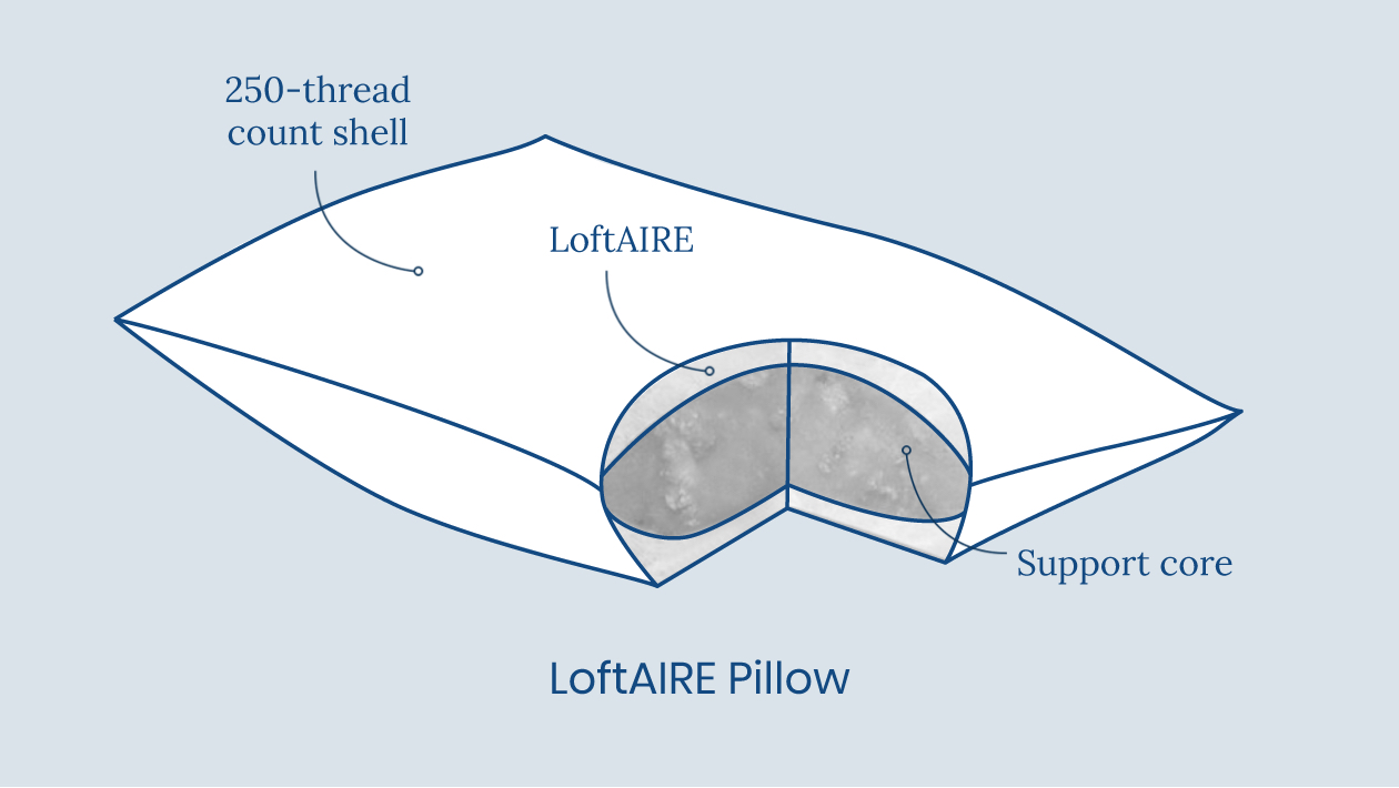 LoftAIRE Diagram